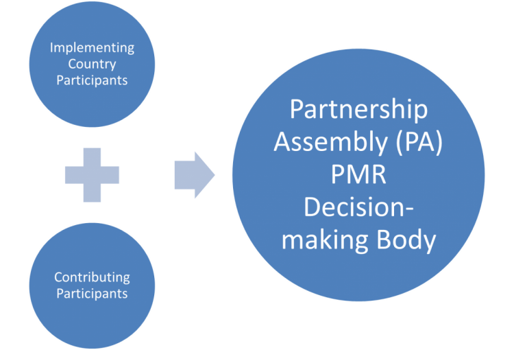 The PMR supports decision by consensus.